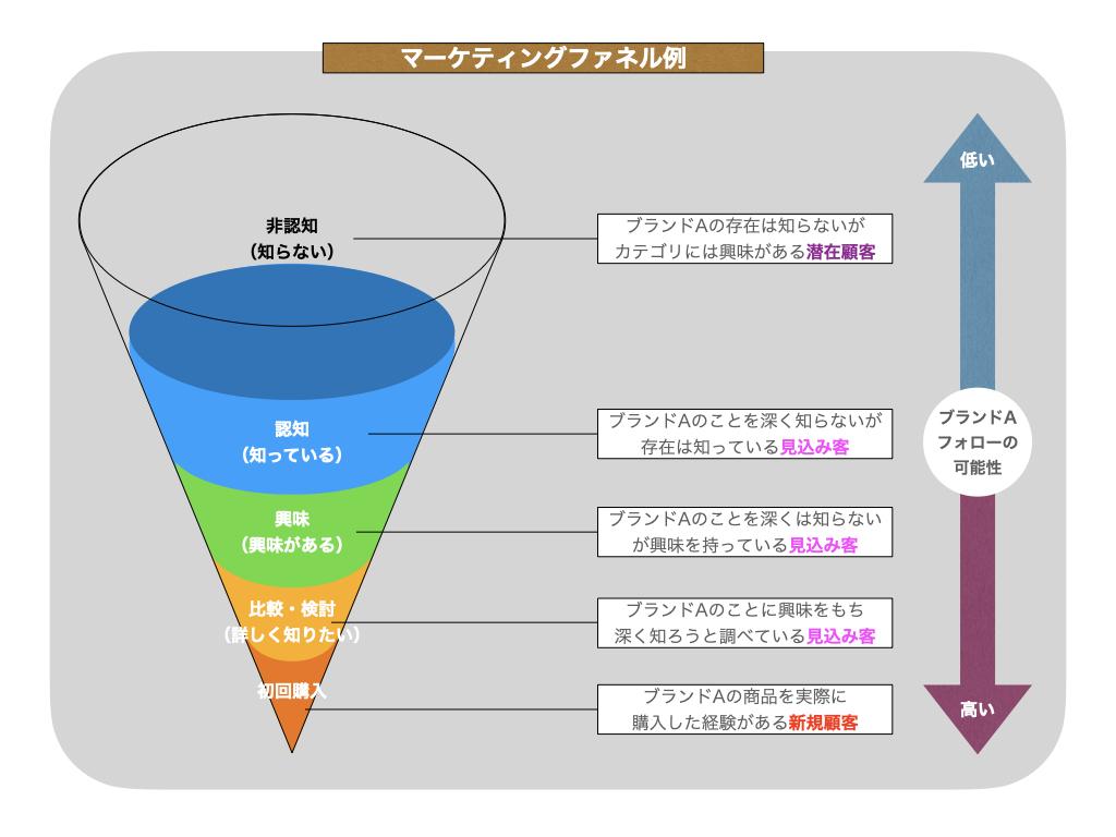 インスタグラム動画集客方法!IGTV・リール・ストーリーズ・インスタライブ使い分けの仕方