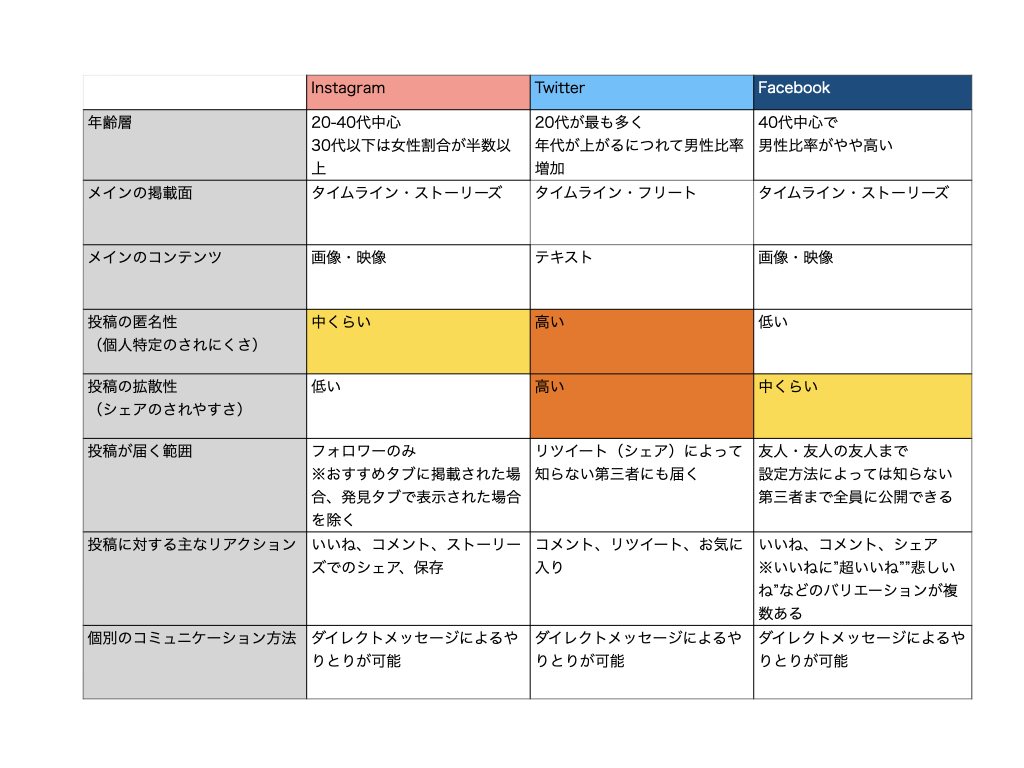 インスタグラムとツイッター、Facebookの使い分けと連携方法!企業の運用事例も解説!